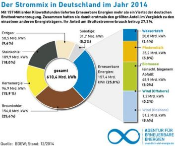 Anteil Strommix