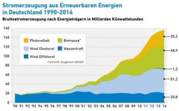 erneuerbareEnergien